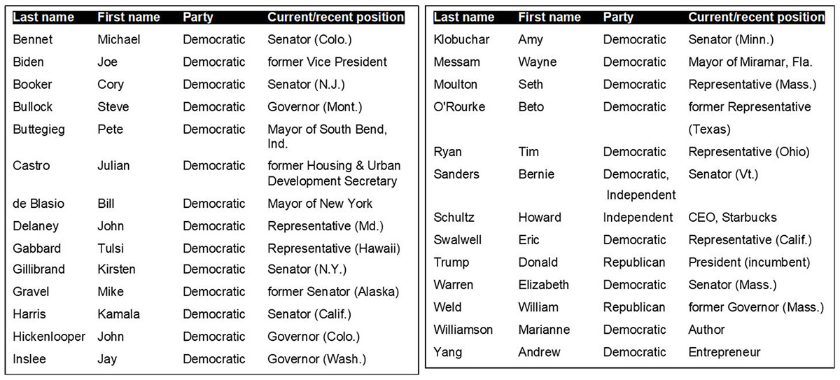 The list of presidential candidates for 2020