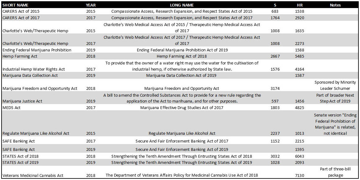 Federal hemp bills 2015-2019